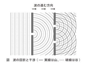S401-波の回折と干渉(修正)